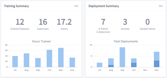 Deployment & Training Statistics In PACKTRACK